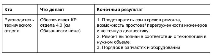 bdi_4.1_tehdirektora