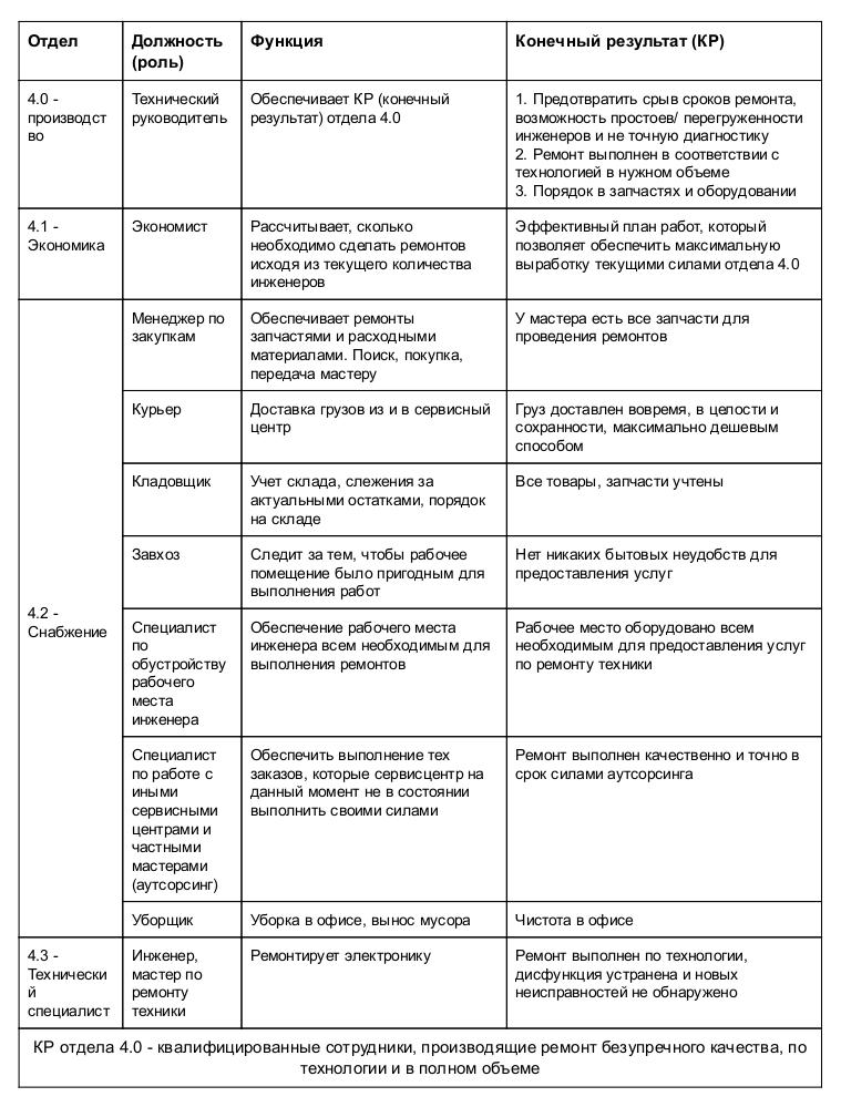 struktura_sc_40_kutsenko_e_s